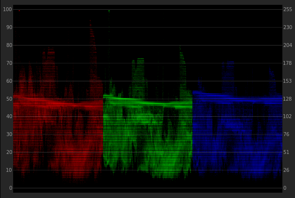Color Grading Without a Precisely Calibrated Monitor: Balanced Waveforms