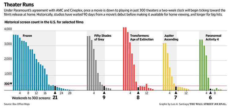 Theater Runs, Digital Distribution
