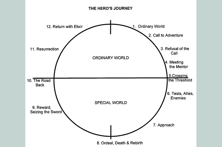hero's journey diagram