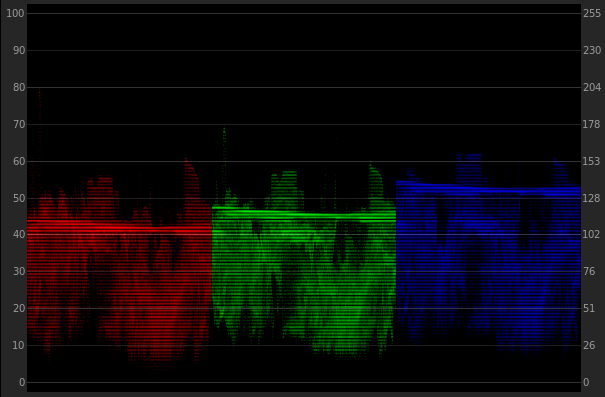 Color Grading Without a Precisely Calibrated Monitor: Wave Forms