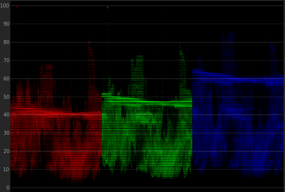 Color Grading Without a Precisely Calibrated Monitor: lots of blue