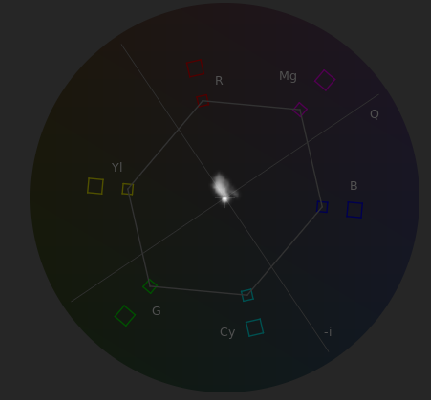 Color Grading Without a Precisely Calibrated Monitor: Vectorscope