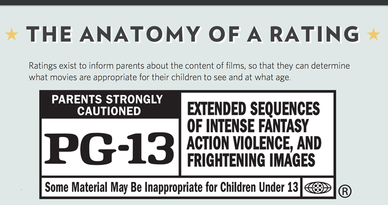 Where Do Film Ratings Come From? Anatomy of a rating.