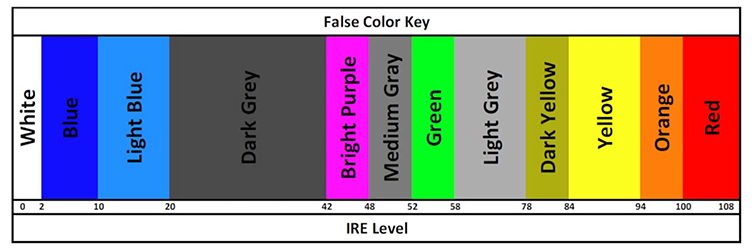 False Color Chart