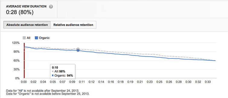 YouTube-Analytics-Viewer-Duration copy