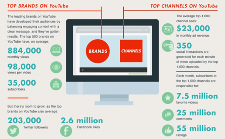 Everything You Need to Know Before Putting Your Video Online: Top Brands on YouTube