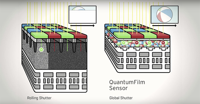 Are Quantum Image Sensors the Future for Video Recording? — Quantum Image Sensors