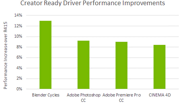 Think Reliable: Inside Nvidia's New Creator-Ready Update — Driver Performance Improvements