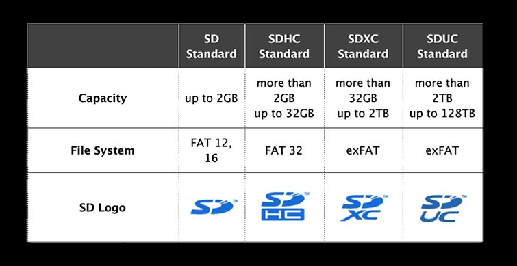 Learn How to Pick the Best Media Card for Your Camera — SD Card Capacity Classifications