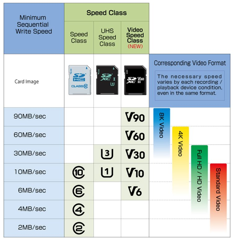 Learn How to Pick the Best Media Card for Your Camera — SD Card Speed Classifications