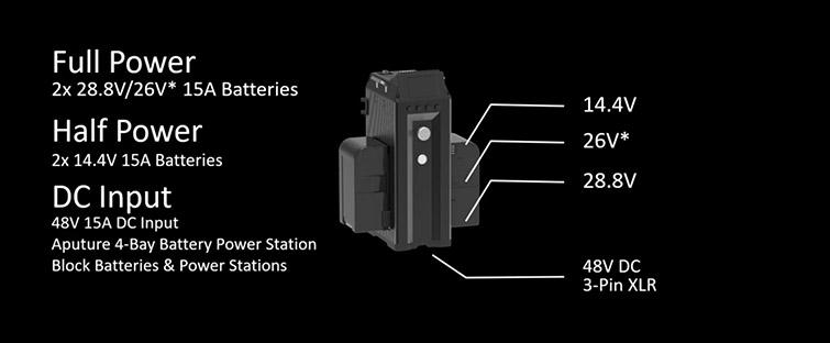 Aputure Announces Two New Light Fixtures: The 600d and NOVA 300C — Power Options