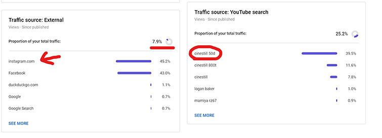 Diving into the traffic stats.