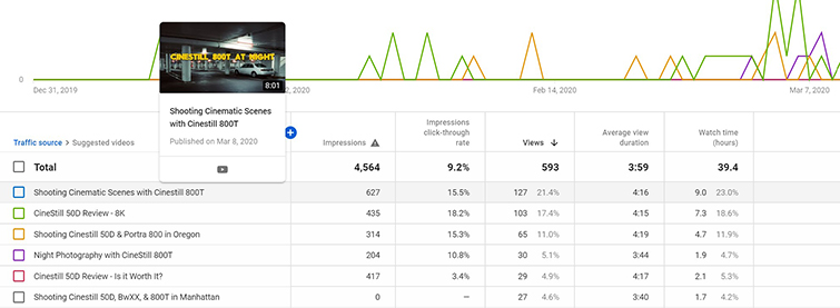 How are YouTube's suggestions affecting the growth of my channel?