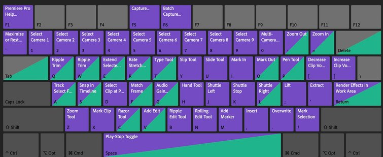 Adobe Premiere Pro's Keyboard Customization Window