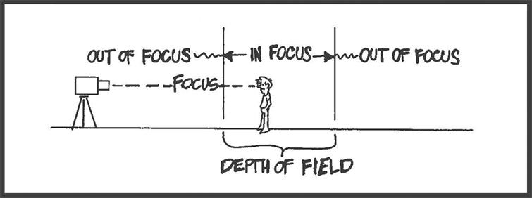Illustrating Depth of Field