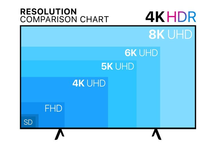 Resolution: Comparison Chart