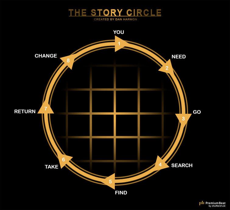 "Dan Harmon's ""Story Circle"""